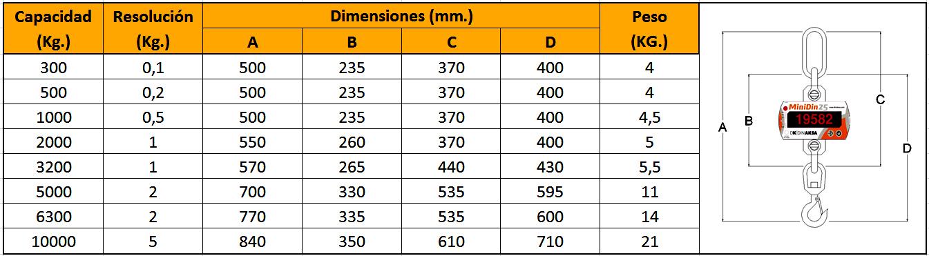 DINAKSA - tabella di dimensioni mini din 25 nm